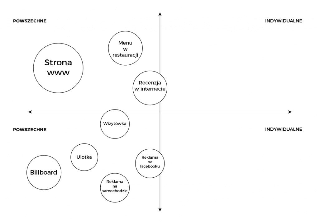 Punkty styczności Marki Łukasz Hodorowicz